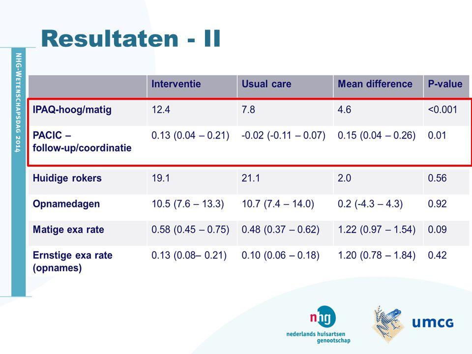 Resultaten - II Na 12 maanden sign verbetering op de IPAQ en PACIC.