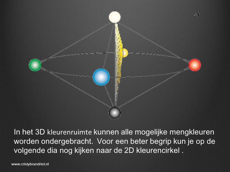 In het 3D kleurenruimte kunnen alle mogelijke mengkleuren worden ondergebracht. Voor een beter begrip kun je op de volgende dia nog kijken naar de 2D kleurencirkel .