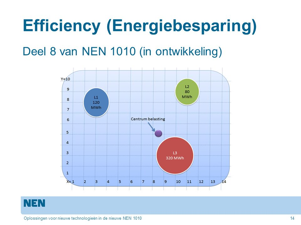 Efficiency (Energiebesparing)