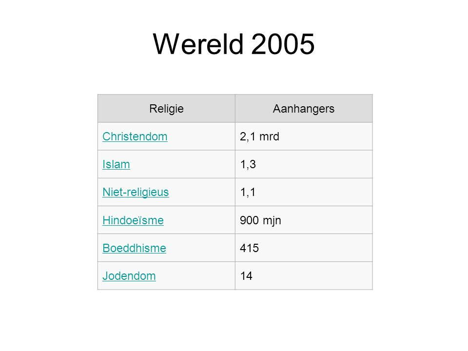 Wereld 2005 Religie Aanhangers Christendom 2,1 mrd Islam 1,3
