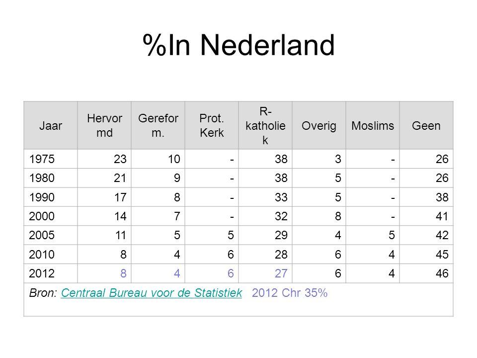 %In Nederland Jaar Hervormd Gereform. Prot. Kerk R-katholiek Overig