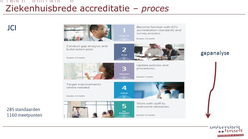 Ziekenhuisbrede accreditatie – proces