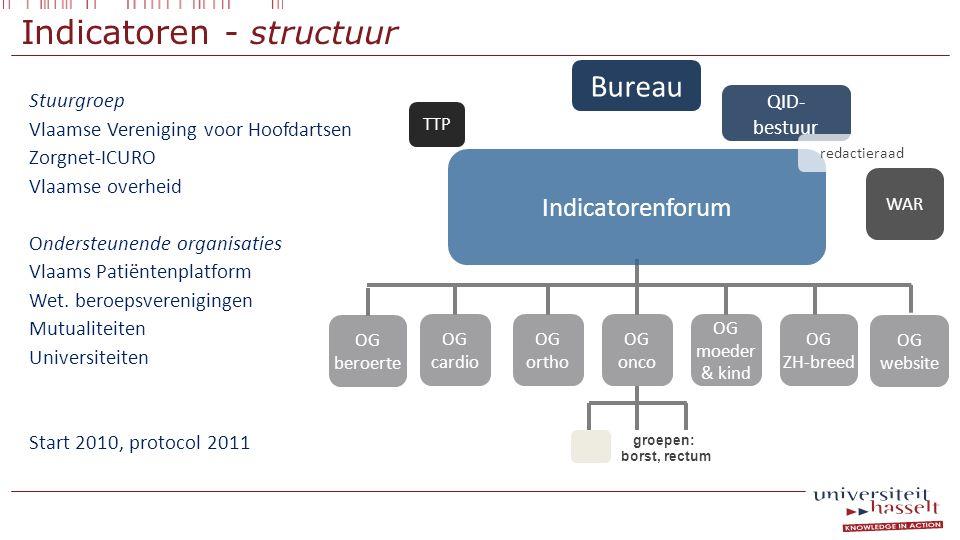 Indicatoren - structuur