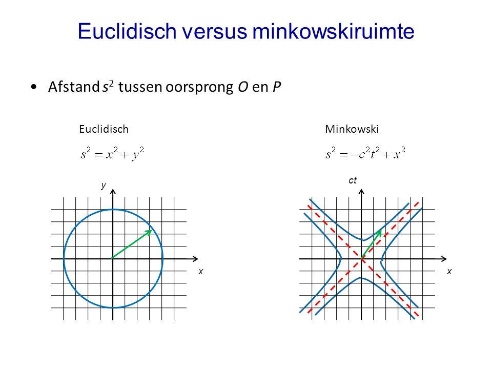 Euclidisch versus minkowskiruimte