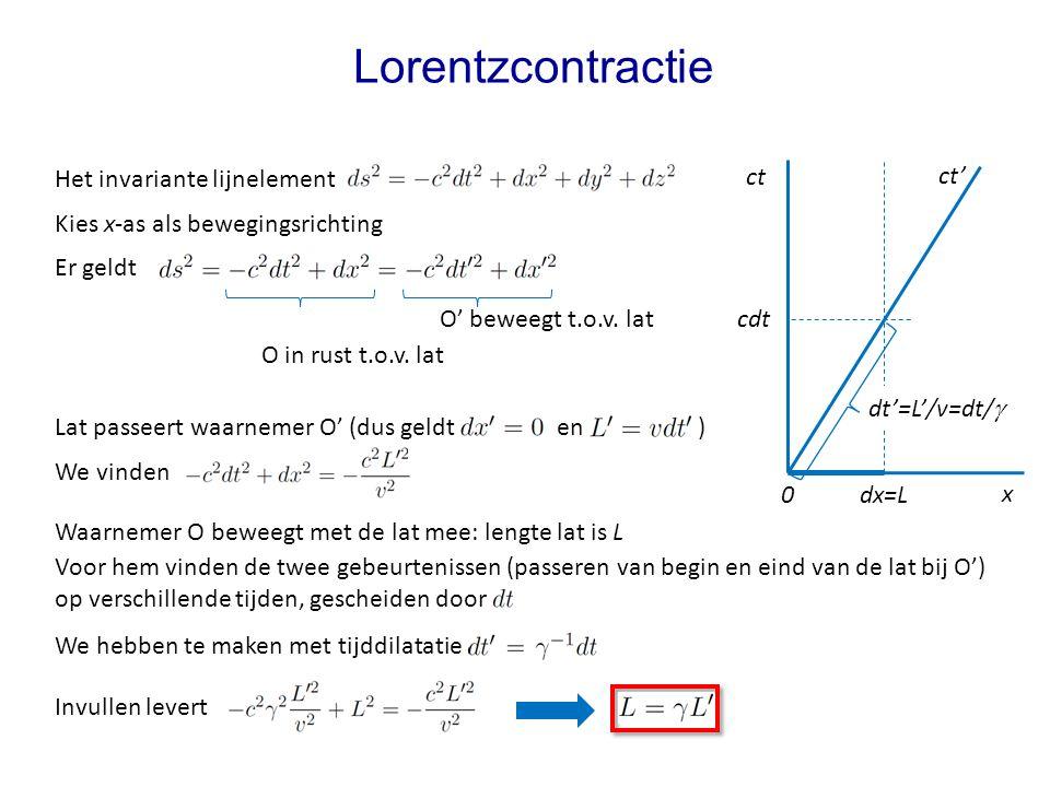 Lorentzcontractie Het invariante lijnelement ct ct'