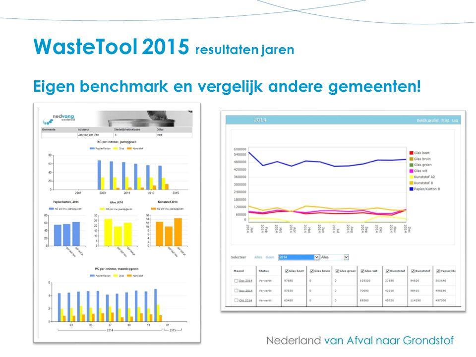 WasteTool 2015 resultaten jaren