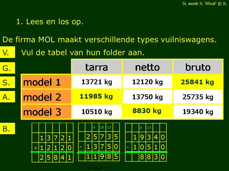 De firma MOL maakt verschillende types vuilniswagens.