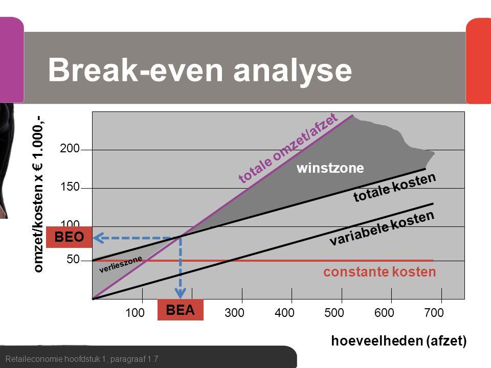 Break-even analyse totale omzet/afzet omzet/kosten x € 1.000,-