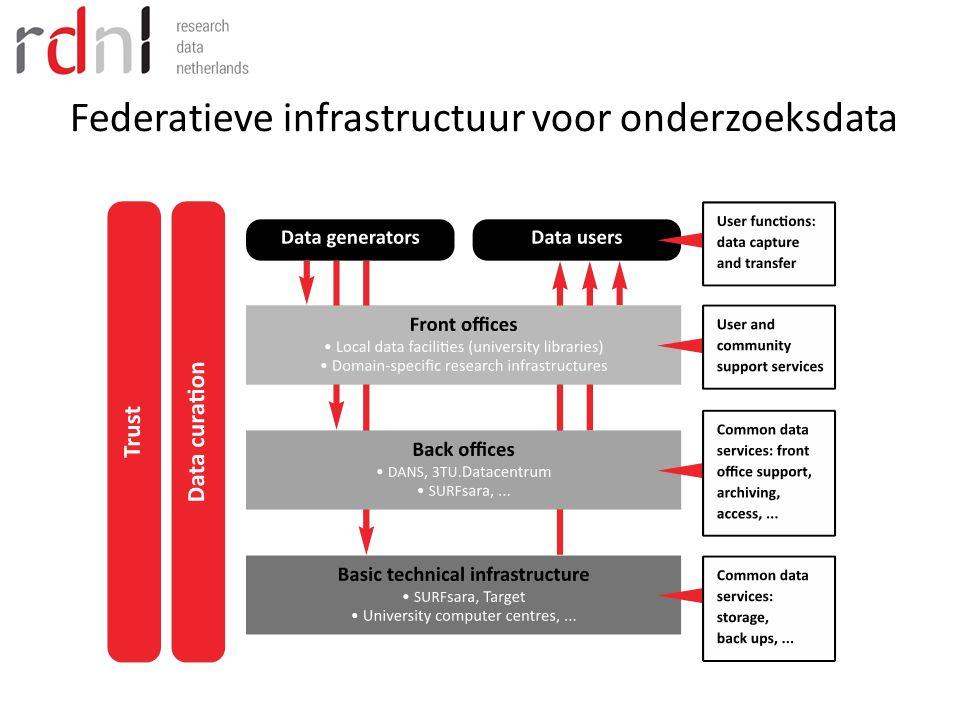 Federatieve infrastructuur voor onderzoeksdata