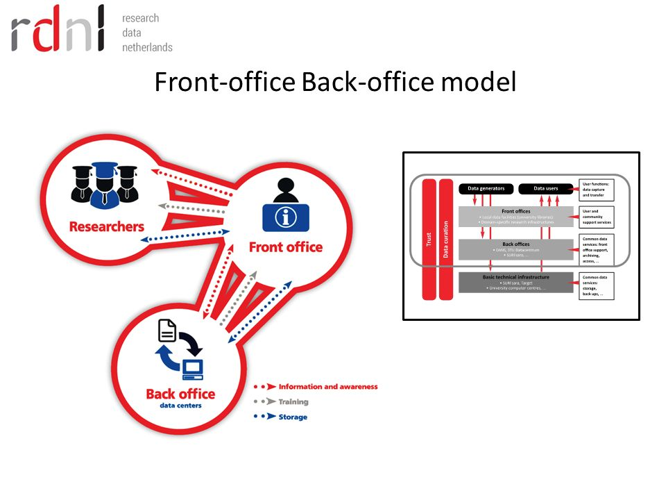 Front-office Back-office model