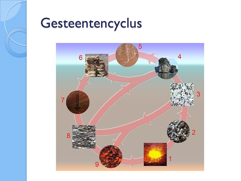 Gesteentencyclus