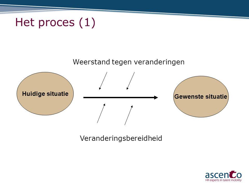 Het proces (1) Weerstand tegen veranderingen Veranderingsbereidheid