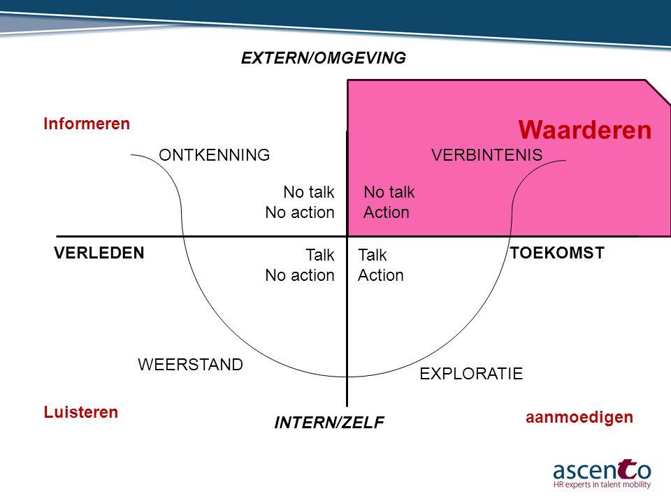 Waarderen EXTERN/OMGEVING ONTKENNING INTERN/ZELF VERBINTENIS WEERSTAND