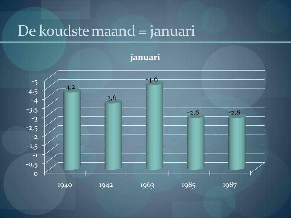 De koudste maand = januari