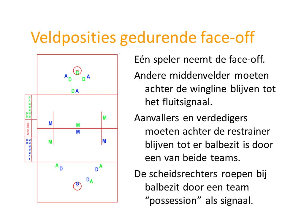 Veldposities gedurende face-off