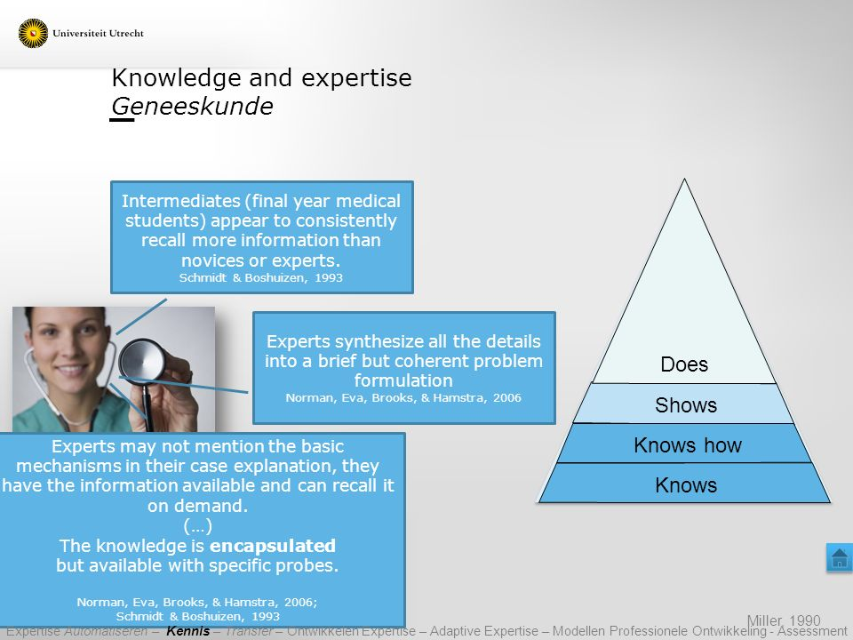 Knowledge and expertise Geneeskunde