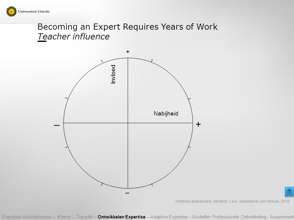 Becoming an Expert Requires Years of Work Teacher influence