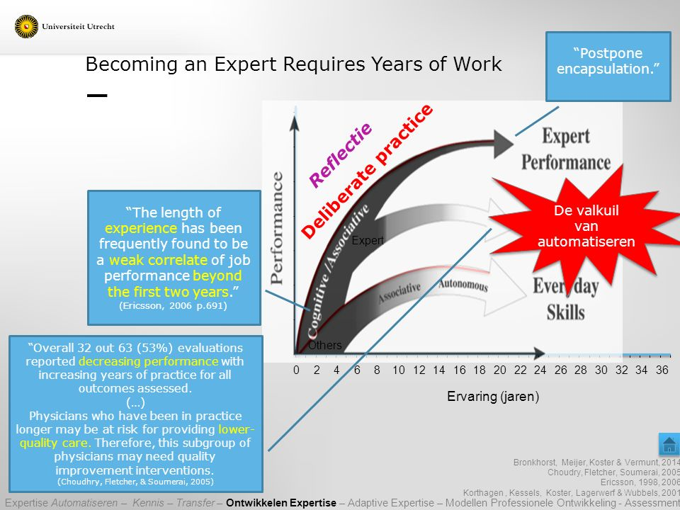 Becoming an Expert Requires Years of Work