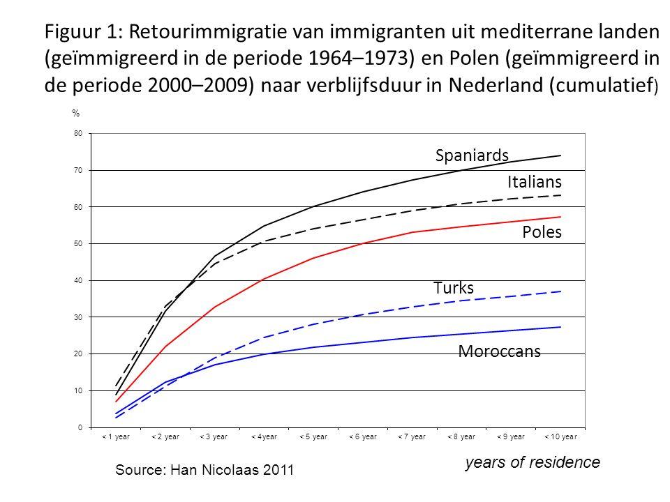 Figuur 1: Retourimmigratie van immigranten uit mediterrane landen (geïmmigreerd in de periode 1964–1973) en Polen (geïmmigreerd in de periode 2000–2009) naar verblijfsduur in Nederland (cumulatief)