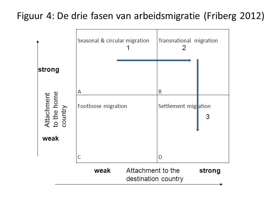 Figuur 4: De drie fasen van arbeidsmigratie (Friberg 2012)