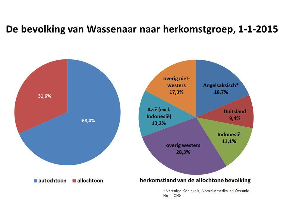 De bevolking van Wassenaar naar herkomstgroep, 1-1-2015