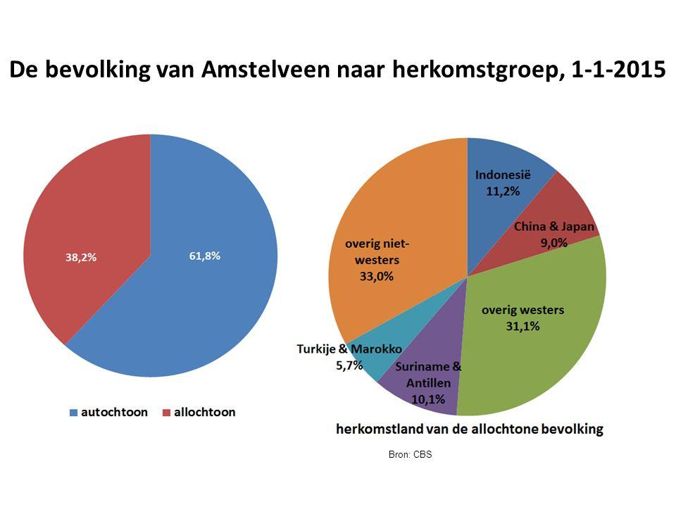 De bevolking van Amstelveen naar herkomstgroep, 1-1-2015