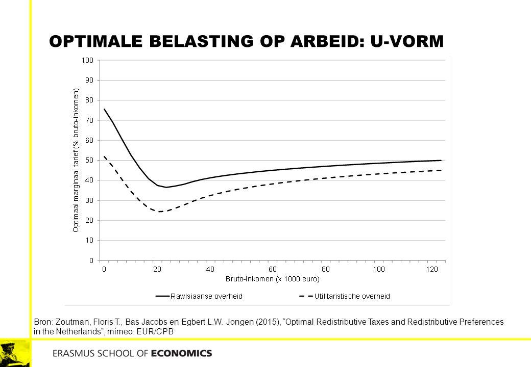 Optimale Belasting op arbeid: U-vorm