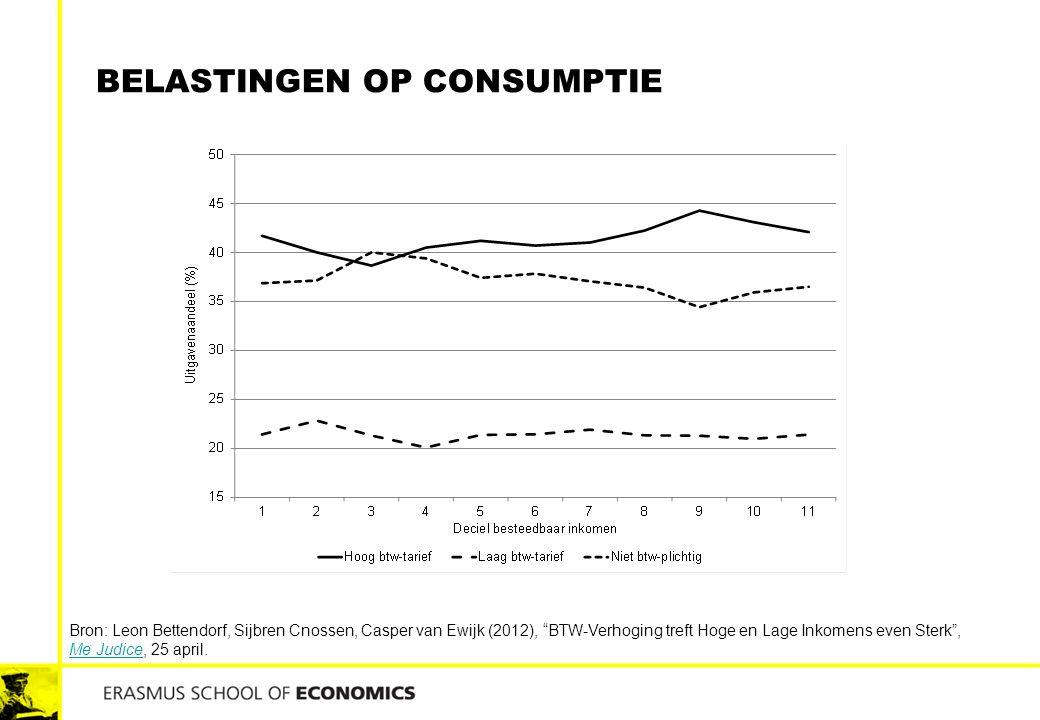 Belastingen op consumptie