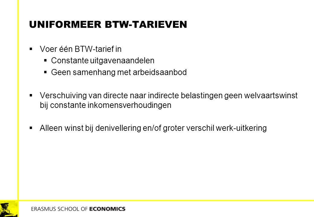 Uniformeer BTW-tarieven