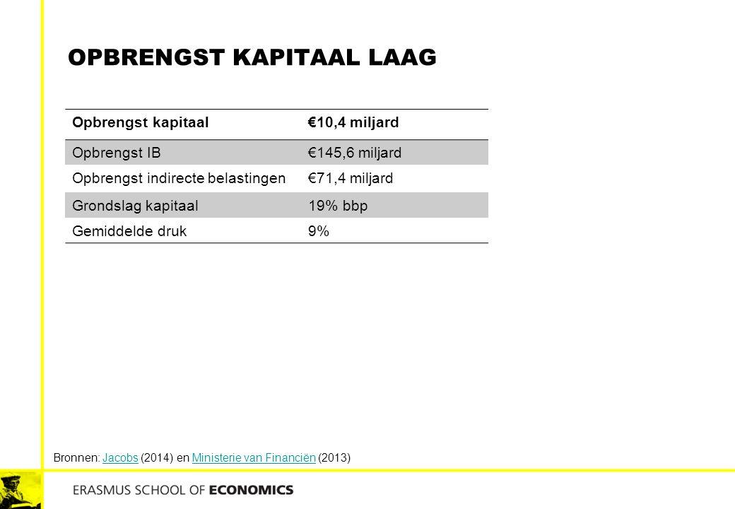 Opbrengst kapitaal laag