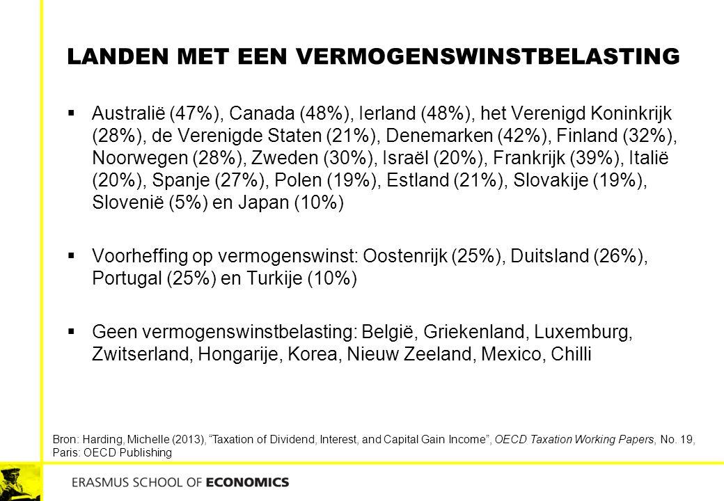 Landen met een vermogenswinstbelasting