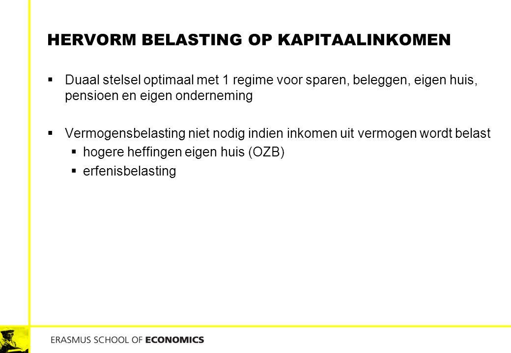 Hervorm belasting op kapitaalinkomen