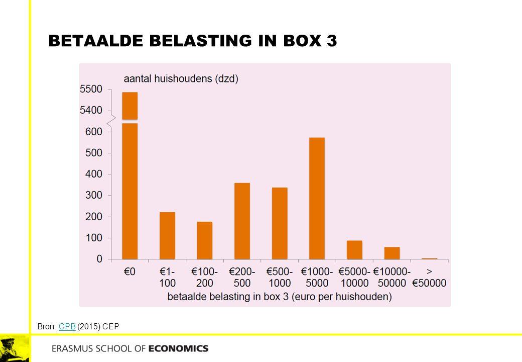 Betaalde belasting in box 3