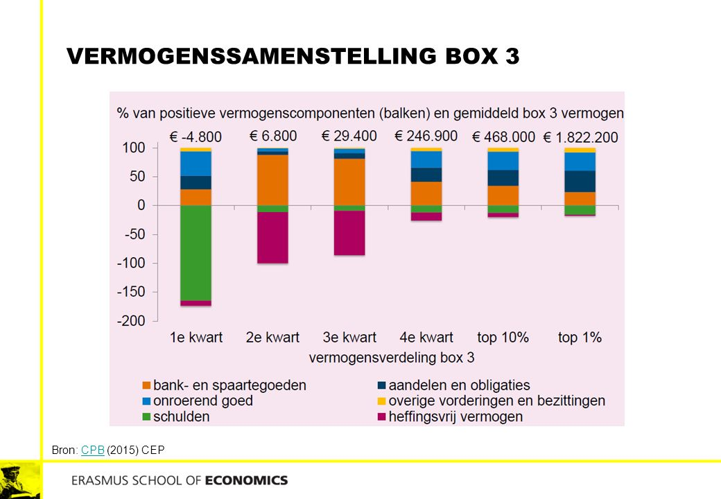 Vermogenssamenstelling box 3