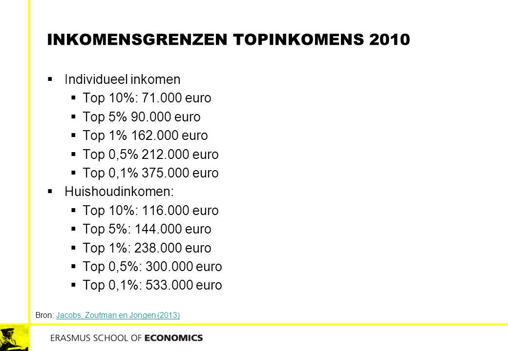 Inkomensgrenzen topinkomens 2010