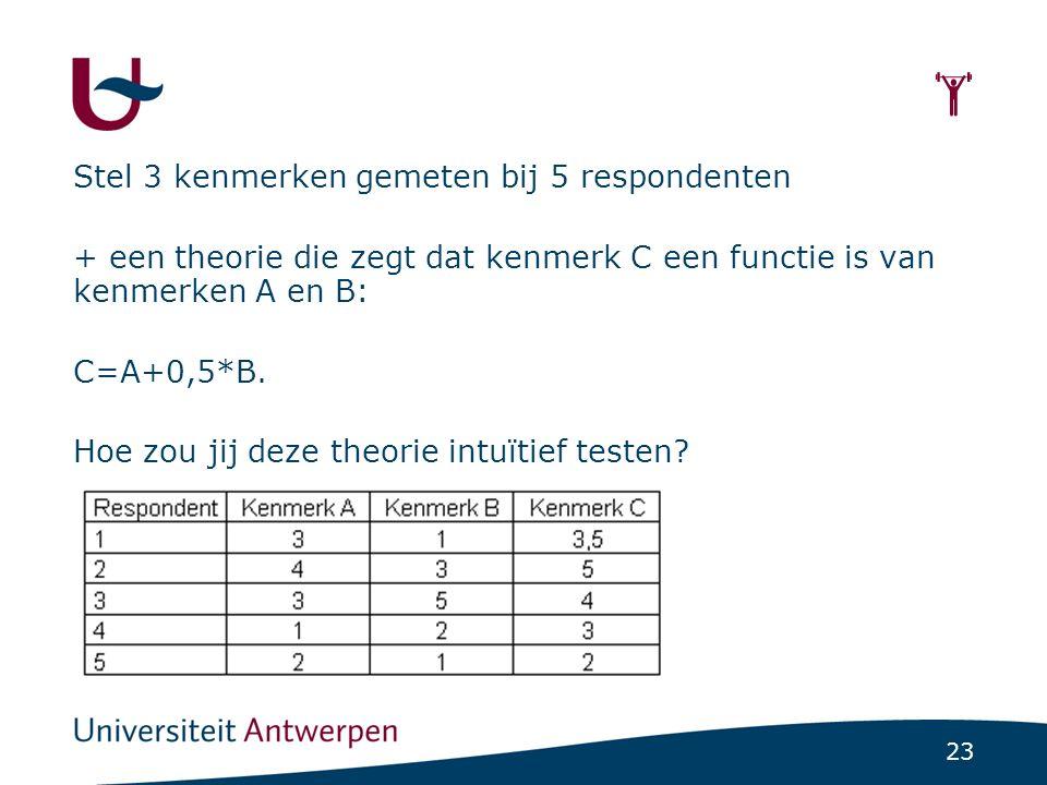 Werkwijze SEM Vastgestelde waarden worden vergeleken met verwachte waarden volgens het theoretische model (cfr. kruistabellen)