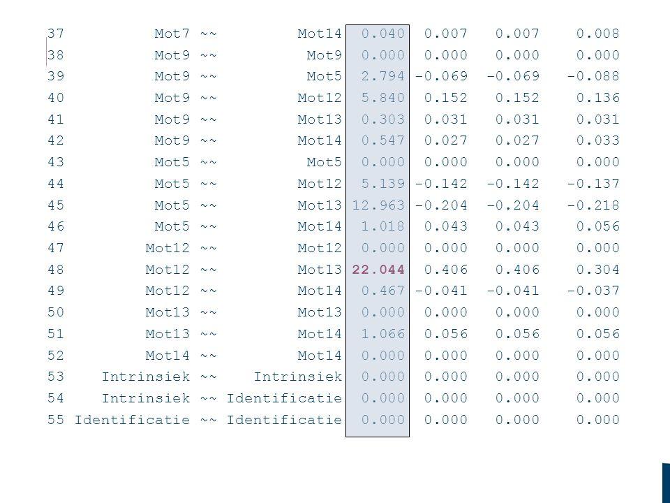 Conclusie: het opnemen van een errorcovariantie tusen mot12 en mot13 zou leiden tot een beter model!