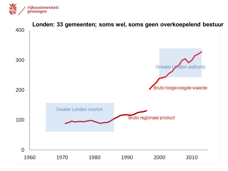 Londen: 33 gemeenten; soms wel, soms geen overkoepelend bestuur