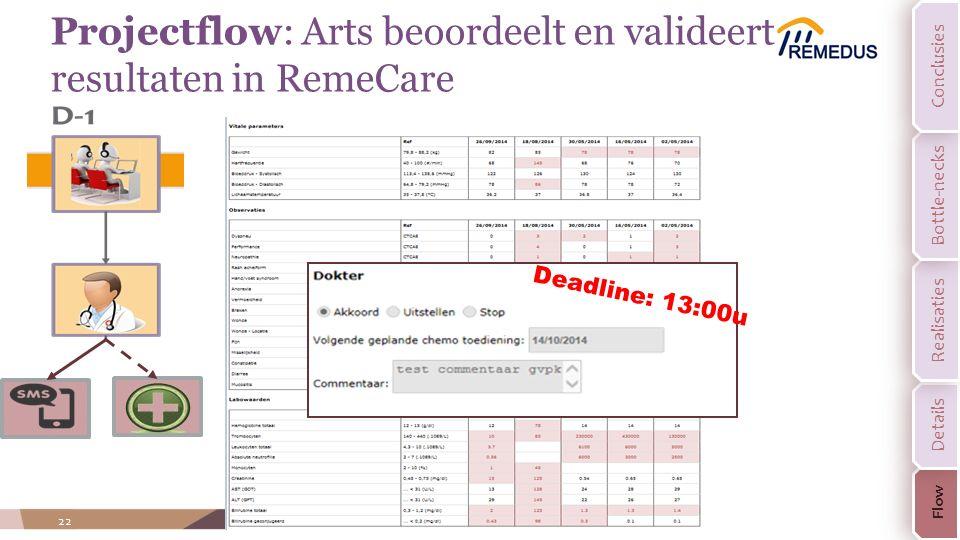 Projectflow: Arts beoordeelt en valideert resultaten in RemeCare