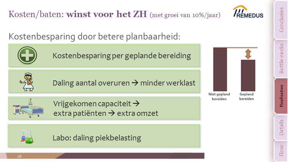 Kosten/baten: winst voor het ZH (met groei van 10%/jaar)