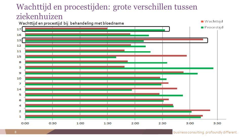 Wachttijd en procestijden: grote verschillen tussen ziekenhuizen