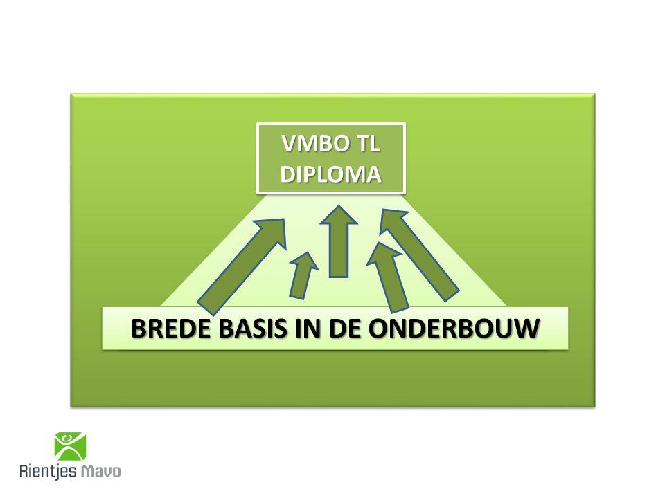 BREDE BASIS IN DE ONDERBOUW