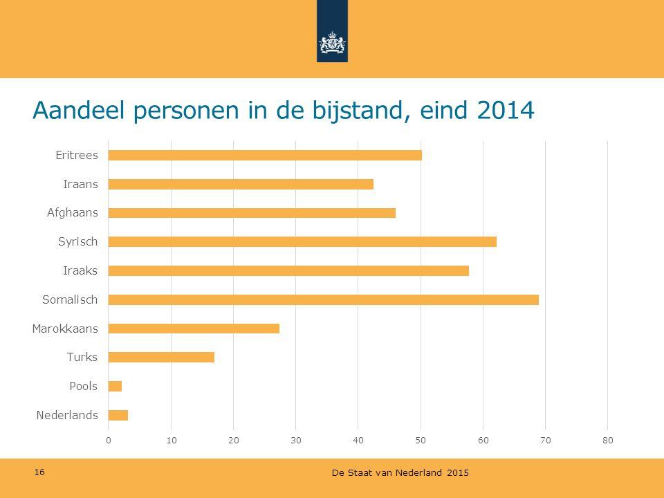 Aandeel personen in de bijstand, eind 2014