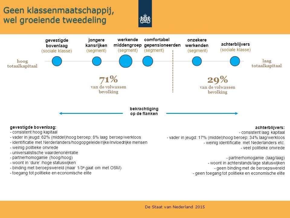 71% 29% Geen klassenmaatschappij, wel groeiende tweedeling