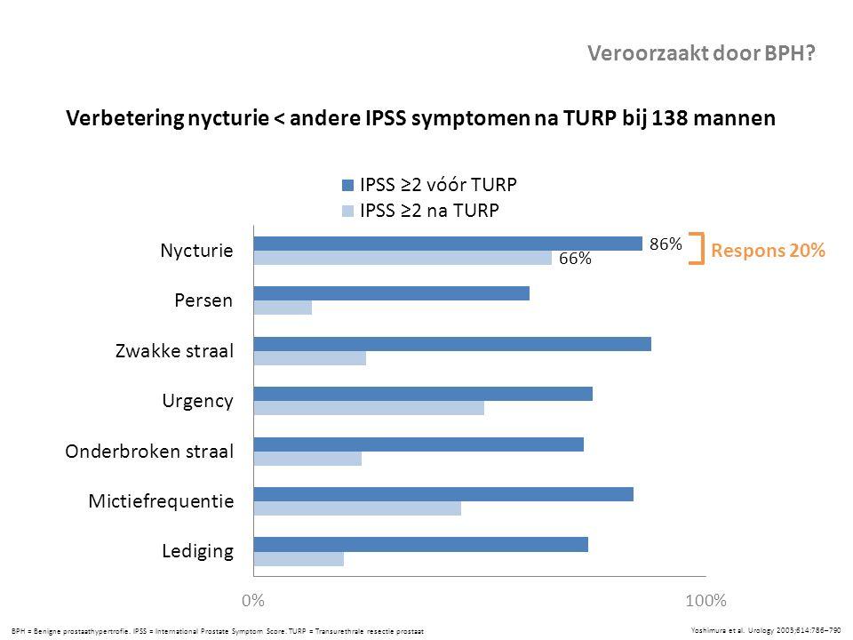Verbetering nycturie < andere IPSS symptomen na TURP bij 138 mannen