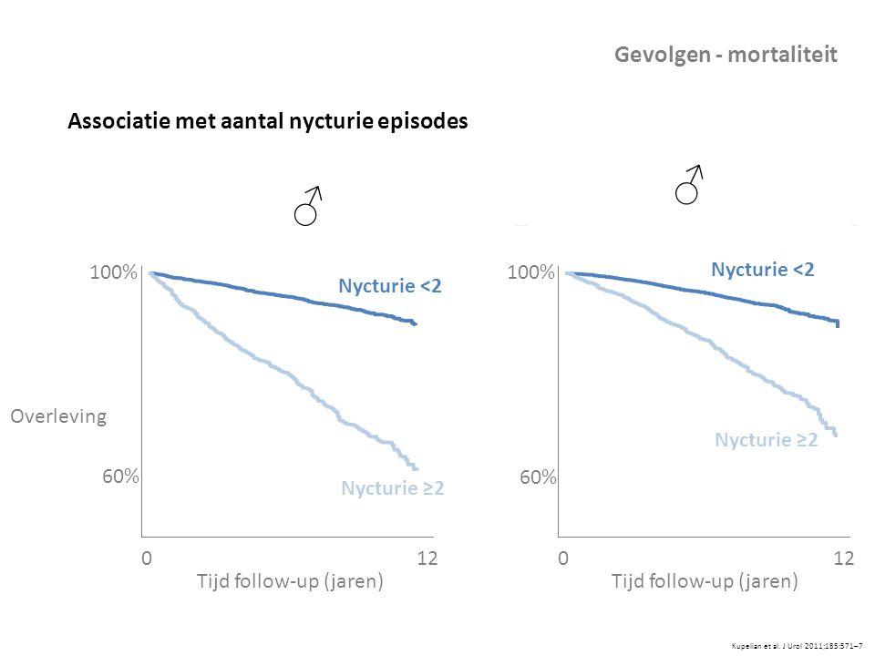 ♂ Gevolgen - mortaliteit Associatie met aantal nycturie episodes 100%