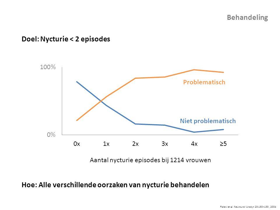 Aantal nycturie episodes bij 1214 vrouwen