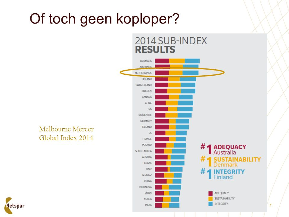Of toch geen koploper Melbourne Mercer Global Index 2014 7