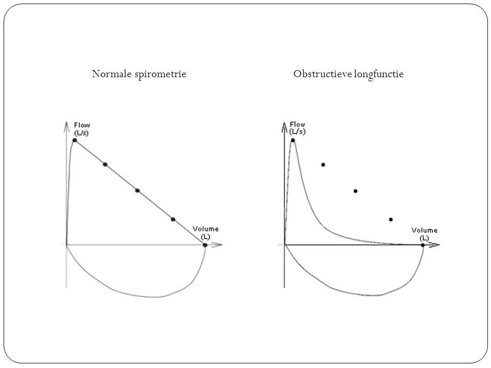 Normale spirometrie Obstructieve longfunctie