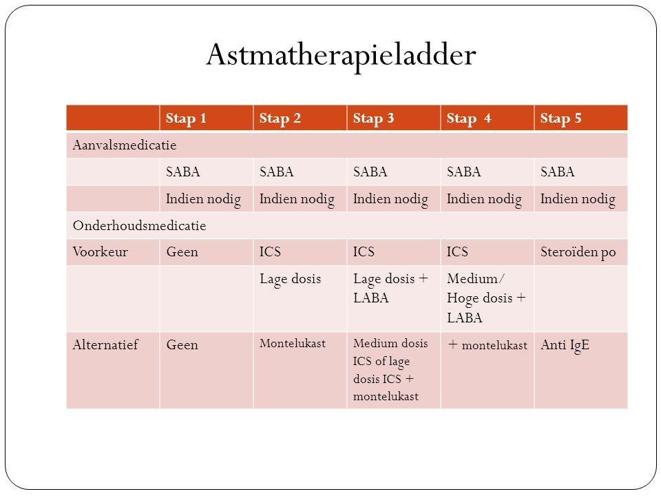Astmatherapieladder Stap 1 Stap 2 Stap 3 Stap 4 Stap 5